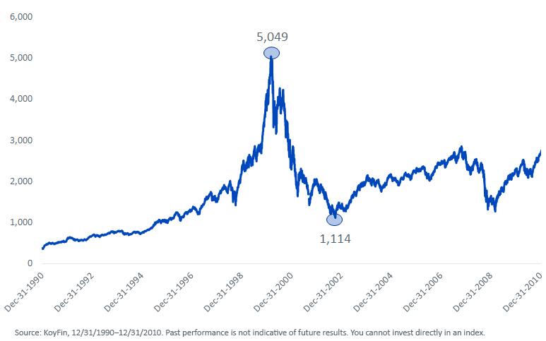 Figure 2_NASDAQ Composite Index