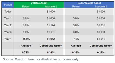 Figure 3_A Volatile Asset vs. a Less Volatile Asset