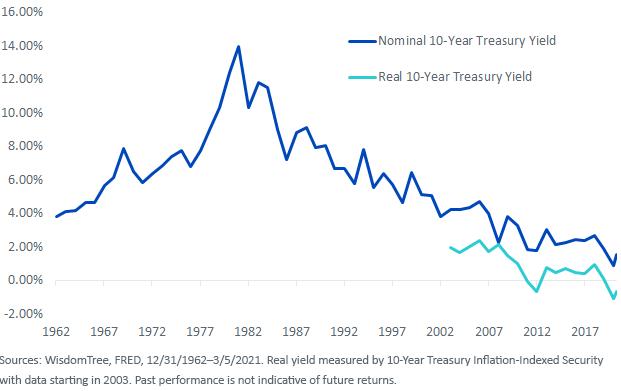 Figure 1_10 Year Treasury Yield
