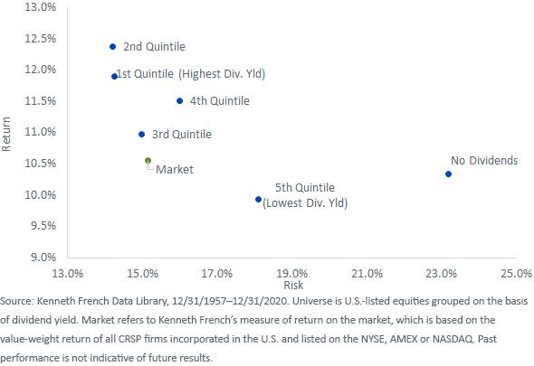 Figure 4_Dividend Yield Quintiles