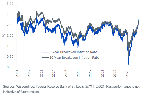 Figure 1_Breakeven Inflation Rate