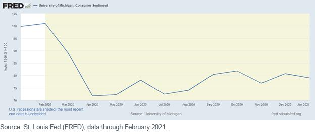 Figure 1_UofM Consumer Sentiement Index