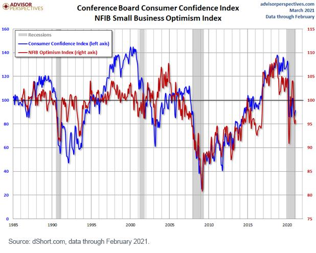 Figure 2_Conference Board Consumer Confidence Index