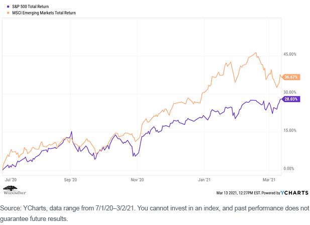 Figure 2_SP 500 Total Return vs MSCI EM