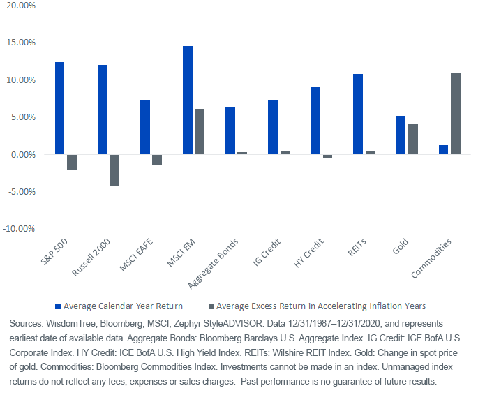 Figure 2_Emerging Markets Stand Out With and Without Inflation