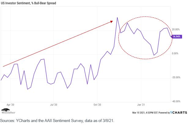 Figure 2_US investor sentiment