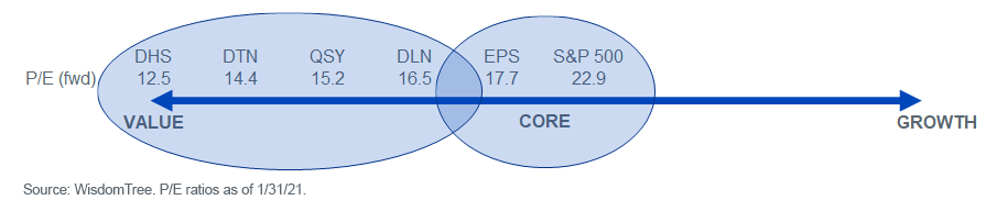 WisdomTree Funds Value-Core-Growth Positioning