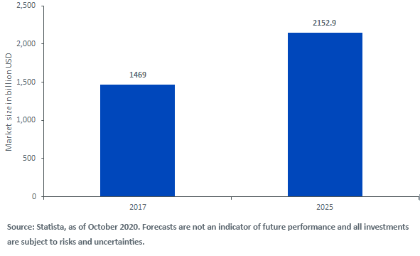 Figure 3_Global Renewable Energy Market is Expected to Continue Growing