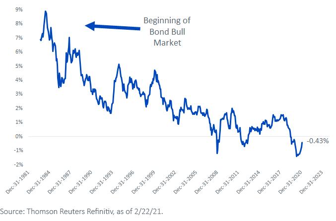 Figure 2_10-Year Treasury Yield Minus 3-Year Average U.S. Consumer Price Inflation