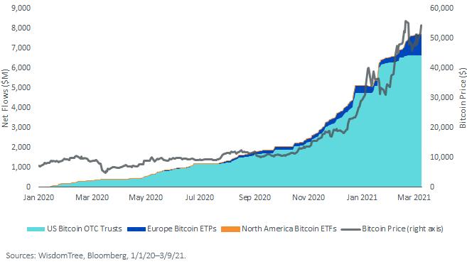 Figure 2_Cumulative Net Flows into Global Bitcoin Funds