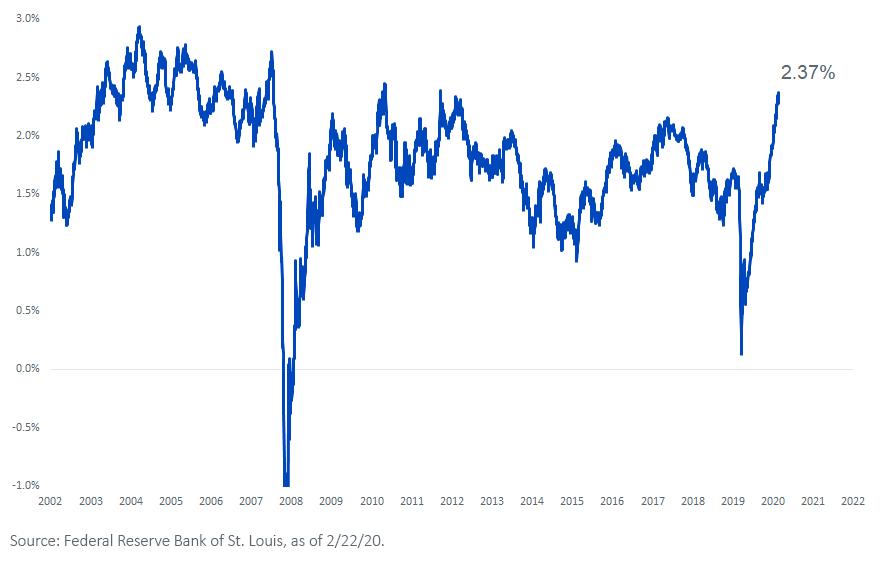 Figure 3_U.S. Five-Year Breakeven Inflation Rate
