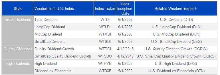 Figure 5_WisdomTree U.S. Dividend Indexes