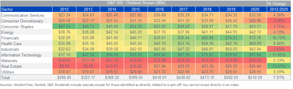 Figure 1_Sector Dividend Stream_UPDATED