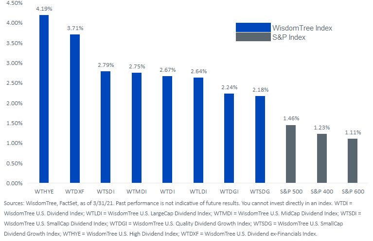 Figure 6_Indicated Dividend Yield_UPDATED