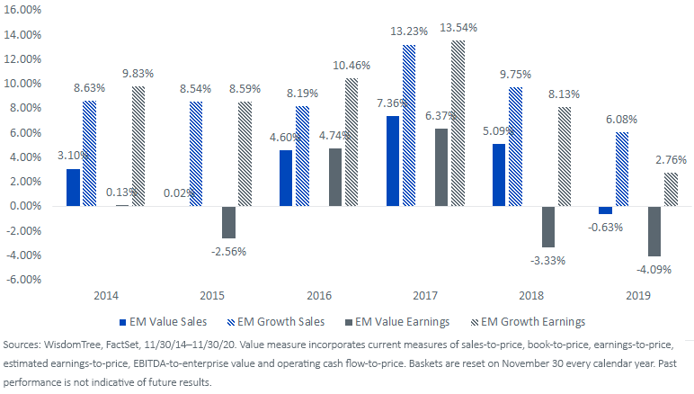 Figure 2_1 yr Median Growth