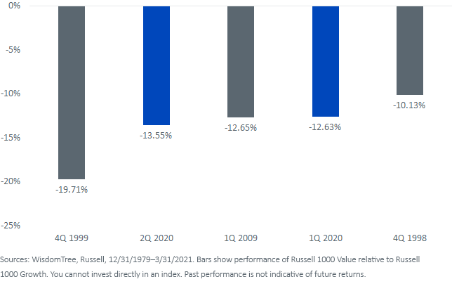Figure 3_Top Five Value Underperformance