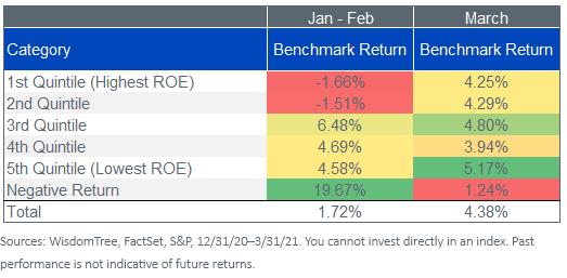 Figure 5_Return-on-Equity Quintiles SandP 500 Index