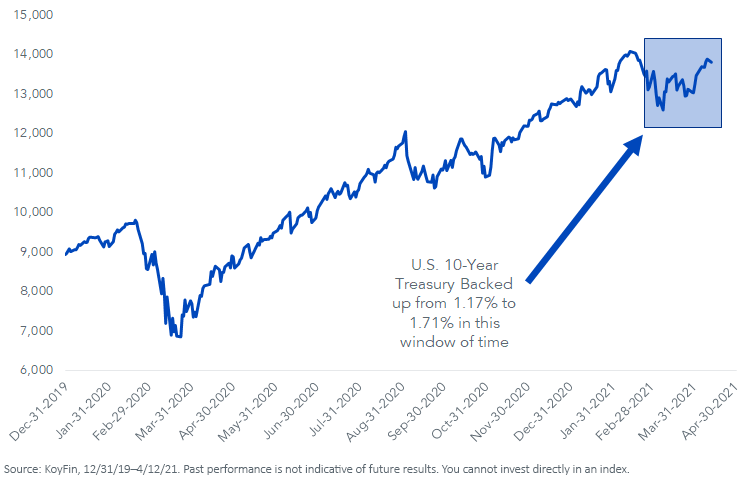 Figure 1_NASDAQ Composite