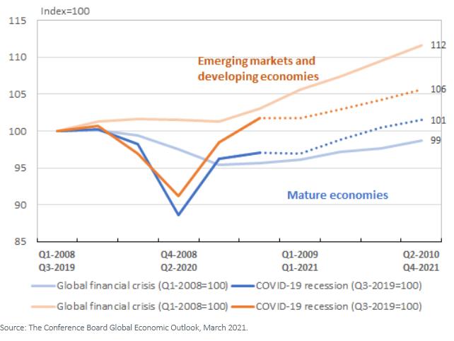 Figure 2_EM and Developing Economies