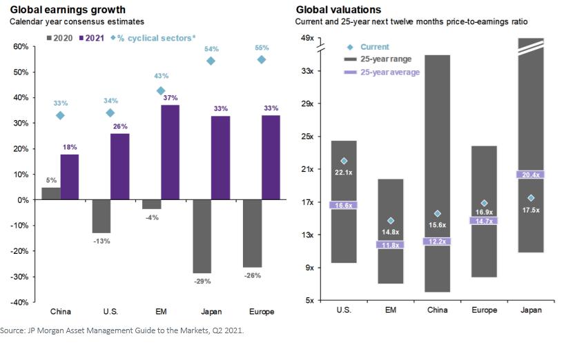 Figure 3_Global Earnings Growth