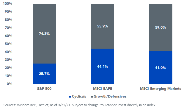 Figure 2_Sector Composition of Regional Equity Markets