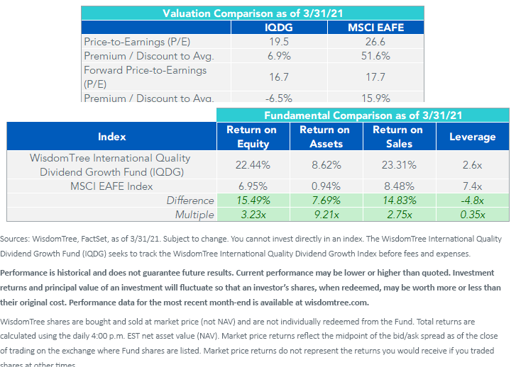 Figure 3_Valuation and Sector Comparison