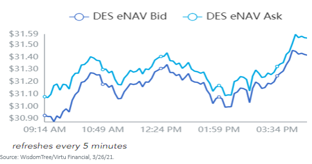 Figure 1_DES eNAV Bid Ask Spread on 32621