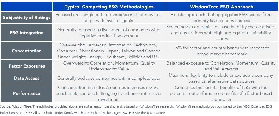 Figure 2_ESG methedology
