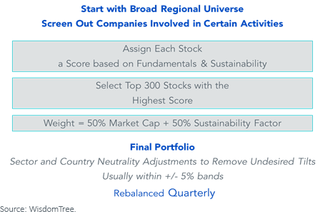 Figure 3_ESG portfolio