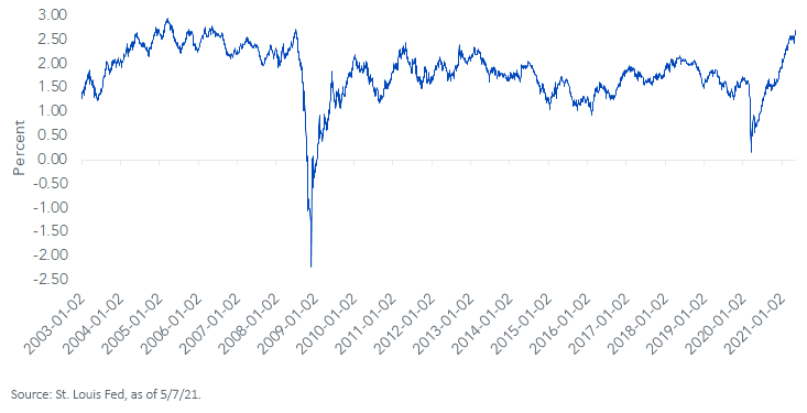 Figure 1_5Yr Breakeven Inflation Rate_050721