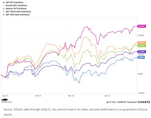 Figure 2_Index performance