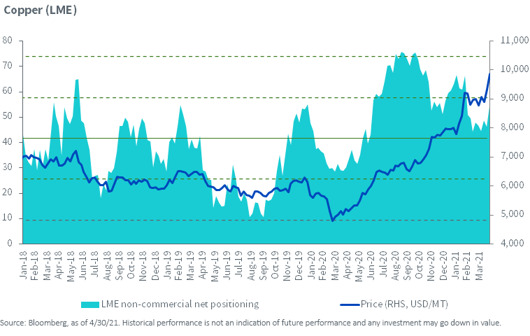 Figure 1_Net Speculative Positioning in LME Copper Futures
