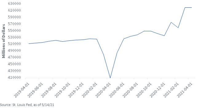 Figure 1_Advanced Retail Sales