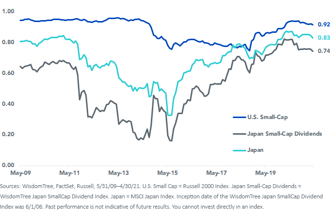 Figure 3_Rolling 36 Month Correlation to SP 500 Index