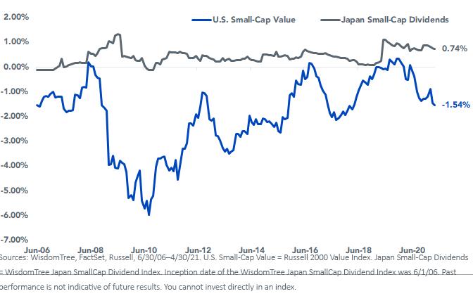 Figure 6_Net Buyback yield