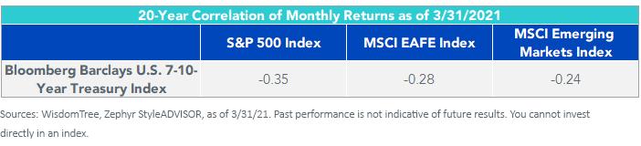 Figure 4_20 yr correlation of monthly returns