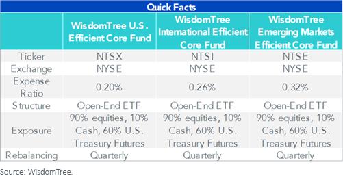 Figure 5_Efficient Core Quick Facts