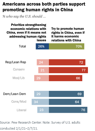 Figure 1Pew Research Center Poll American Views of Chinese Human Rights