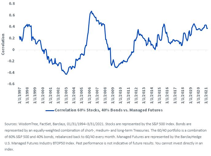 Figure 1_Trailing 36 month correlation