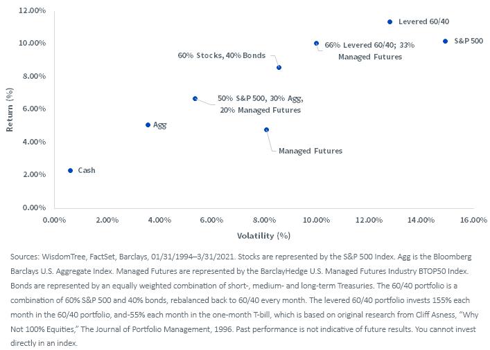 Figure 3_risk vs return