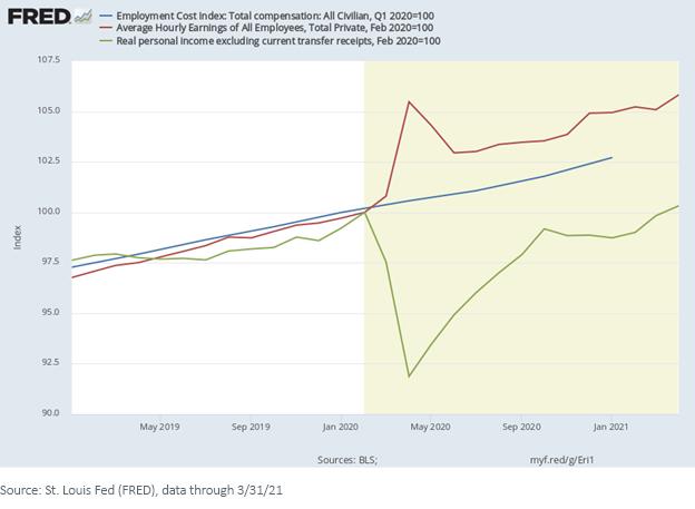 Figure 2_FRED_Employment data