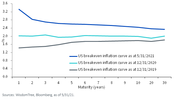 Figure 1_US Inflation Expectations Have Continued to Rise in Recent Months