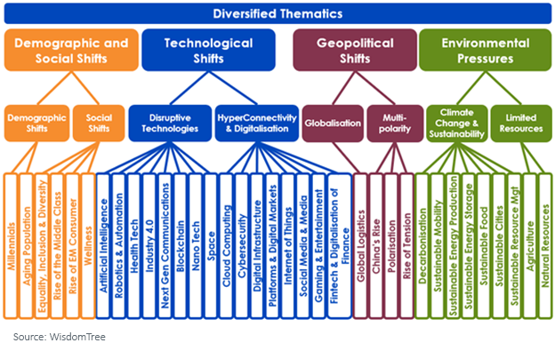 Figure 2_diversified thematics