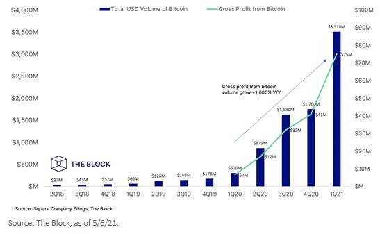 Figure 1_Square Cash App Bitcoin Sales Volume