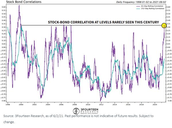 Figure1_stock bond correlation_this century