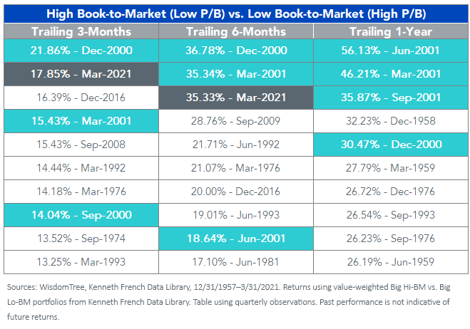 Figure 1_High Book-to-Market vs. Low Book-to-Market