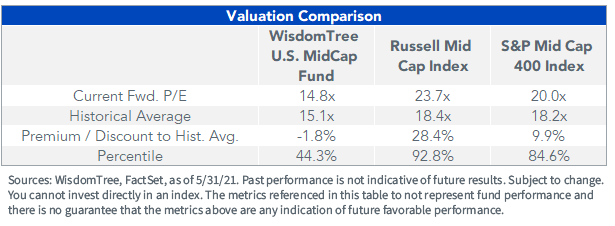 Figure 1_Valuation comparison