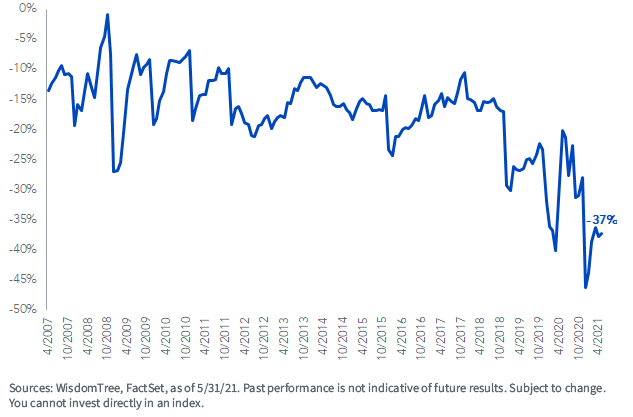 Figure 2_EZM fwd pe discount to russell mid cap index