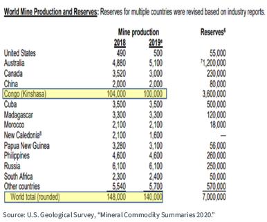 Figure 2_The Democratic Republic of the Congo Controls Global Cobalt