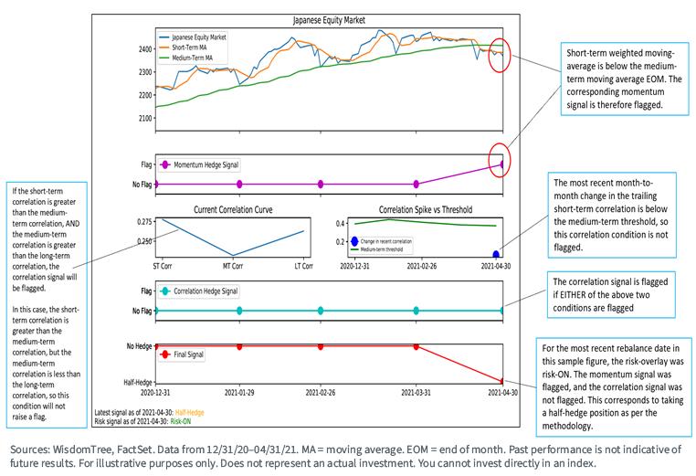 Figure 3_Japanese Equity Market